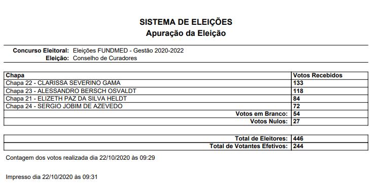 Resultado da Eleição para o Conselho de Curadores, para os cargos eleitos pelo voto direto dos membros da FUNDMED