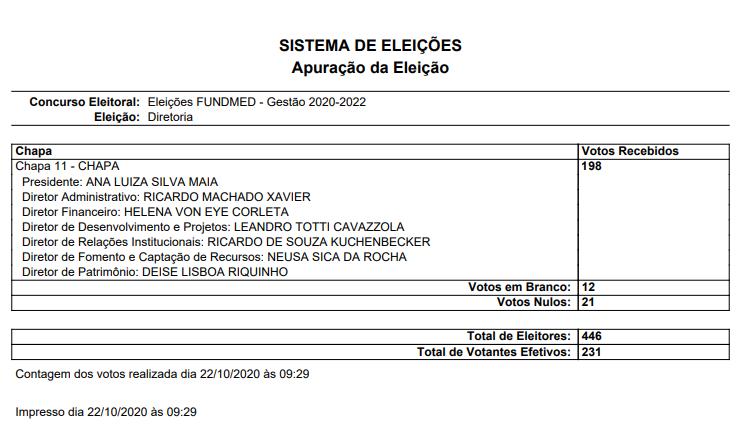 Resultado da votação para Chapa de Diretoria